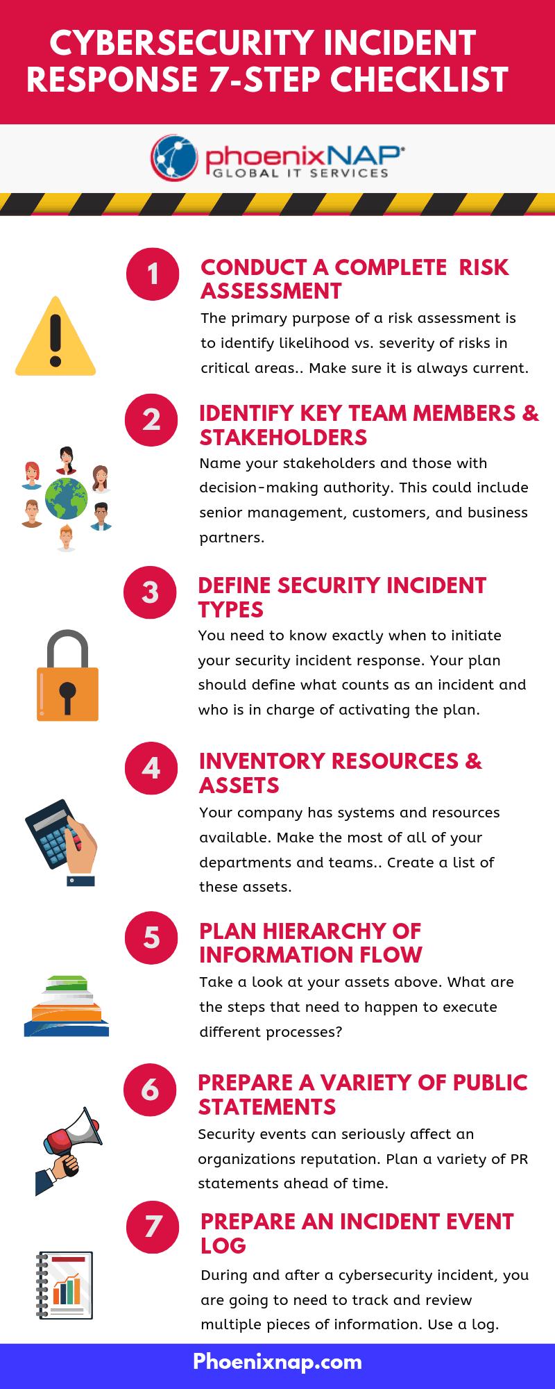 CSIRT checklist in infographic form