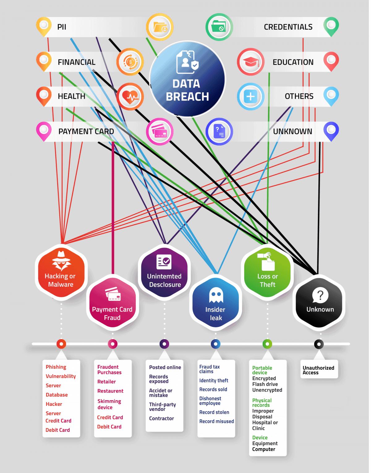 data-breach-chart