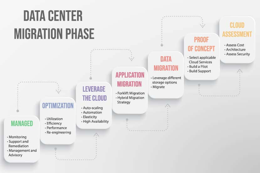 phases of a data center migration