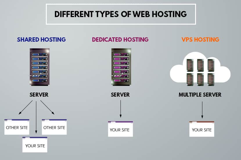 example of the different kinds of dedicated hosting