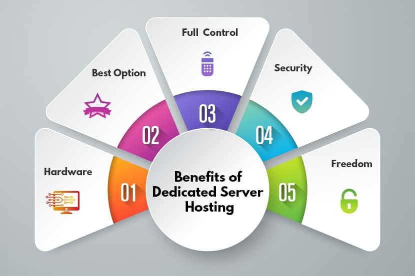 diagram of Benefits and advantages Dedicated Server