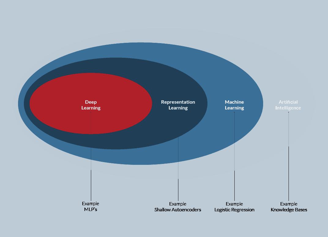 GPU Machine learning chart