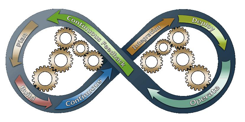 Transitioning to a DevOps software development lifecylce