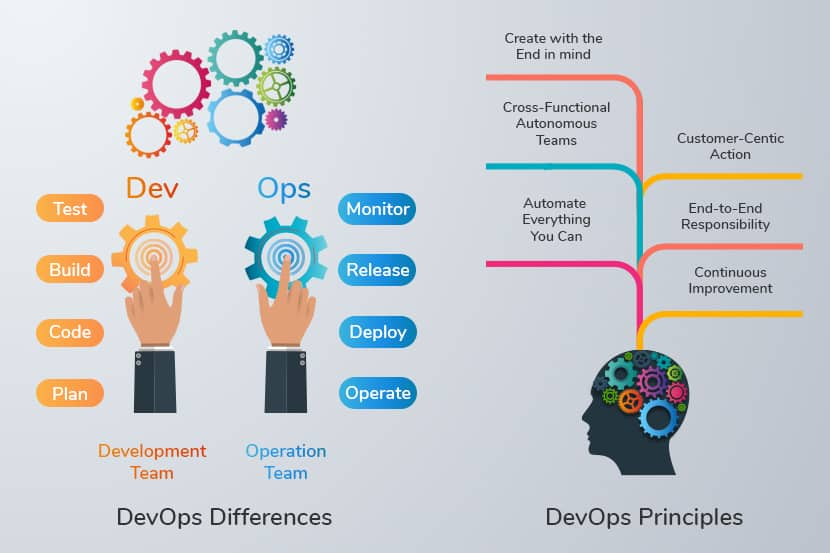a diagram of devops differences and devops principles