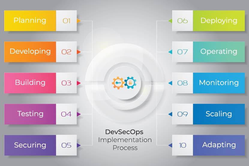 devsecops-implementation