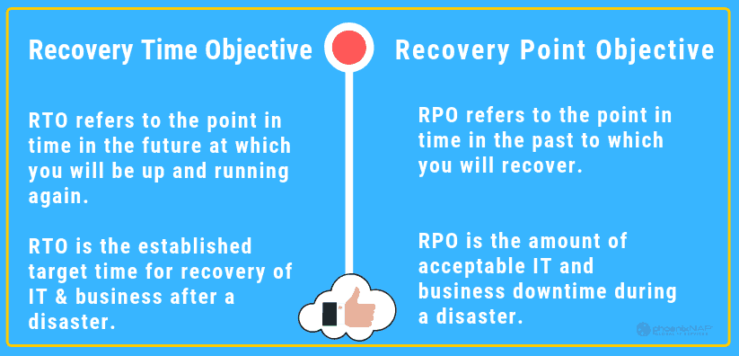 Recovery Time Objective and Recovery Point Objective defined and compared