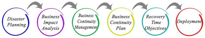 Difference between Business Continuity vs Disaster Recovery