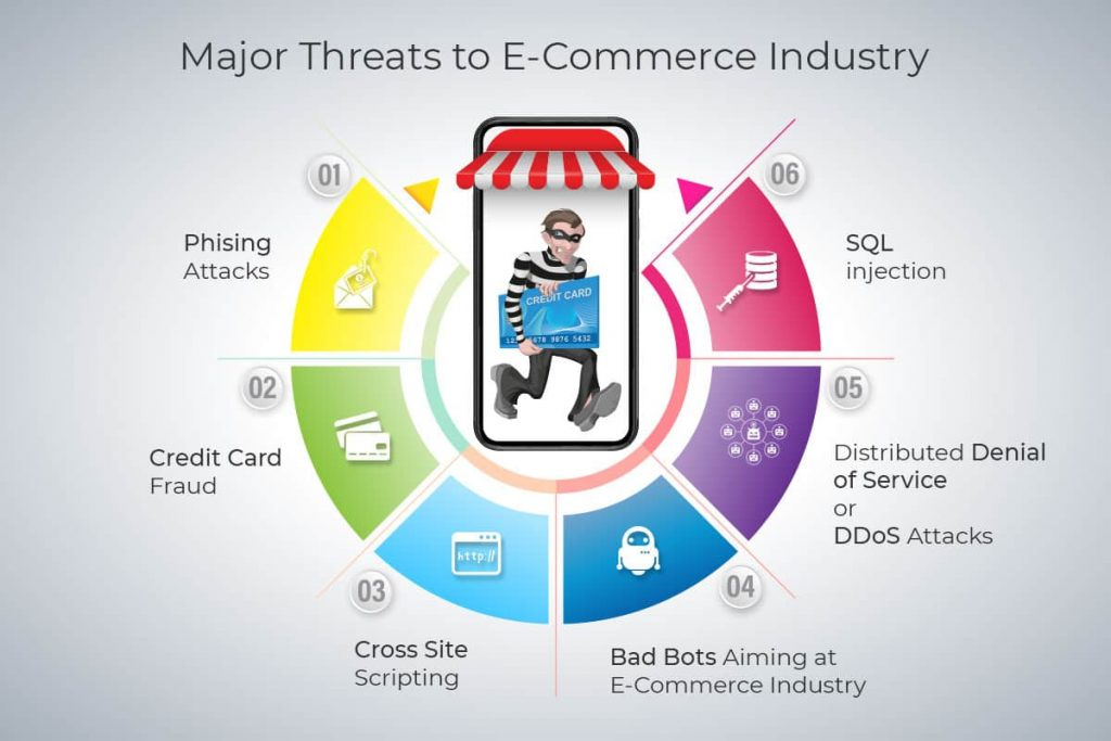 diagram of the major threats to the e-commerce industry