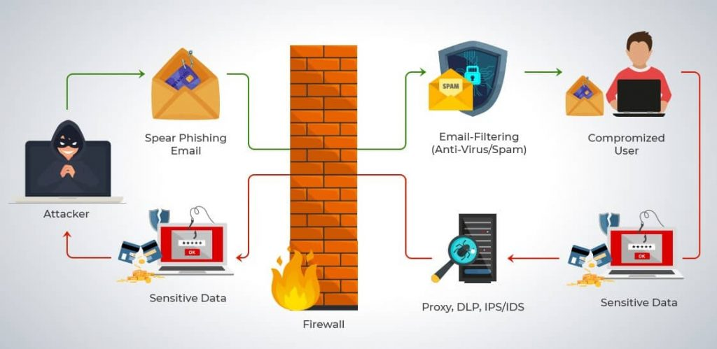 types of e commerce security threats