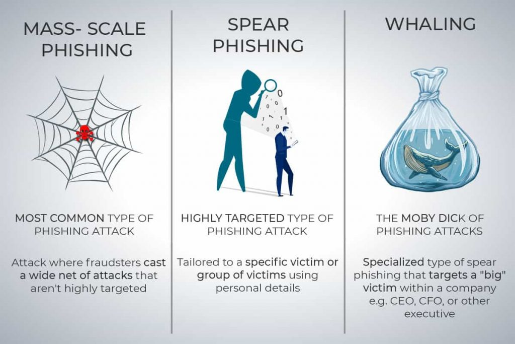 phishing and whaling attack details