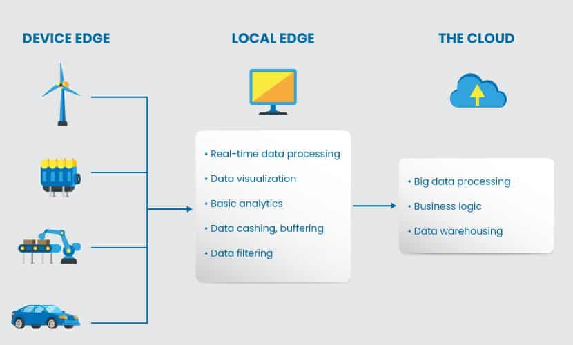 Edge computing nodes