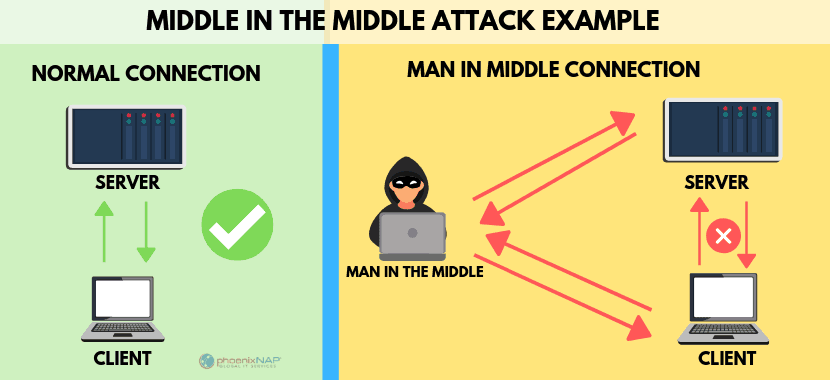 an example of a man in the middle attack