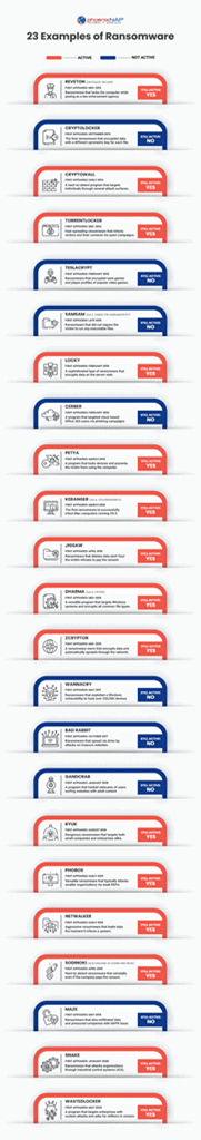 Examples of ransomware (infographic)
