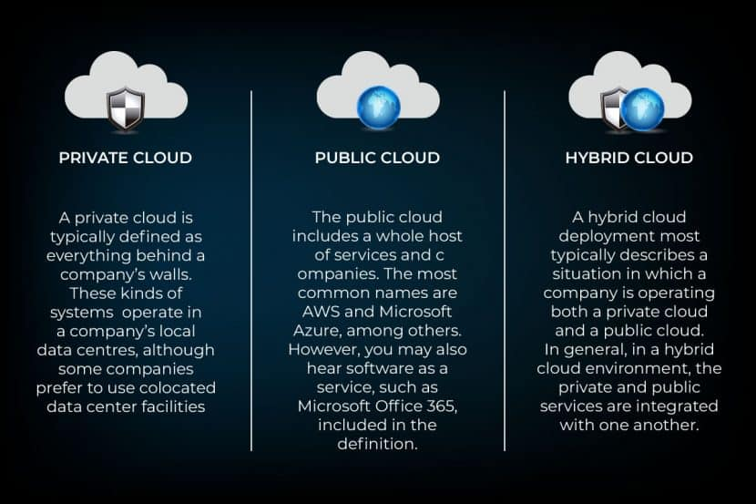 features of hybrid cloud architecture