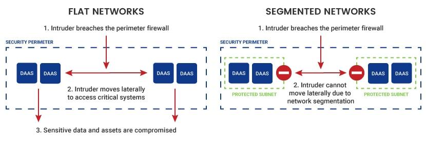 Flat networks vs Segmented networks