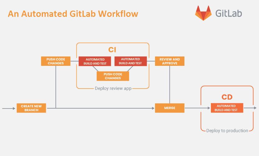 GitLab CI/CD tool workflow diagram
