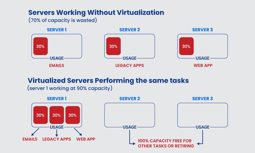 Hardware vs virtualized servers