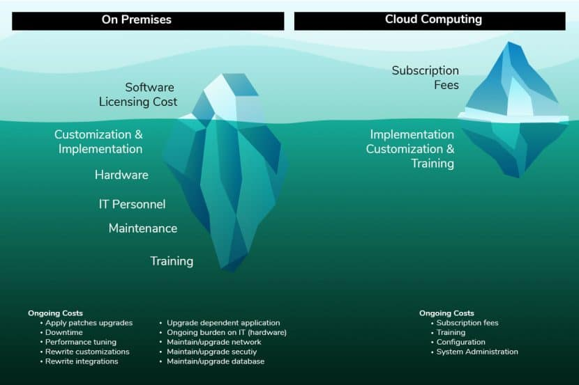 comparing on-premises and cloud computing costs