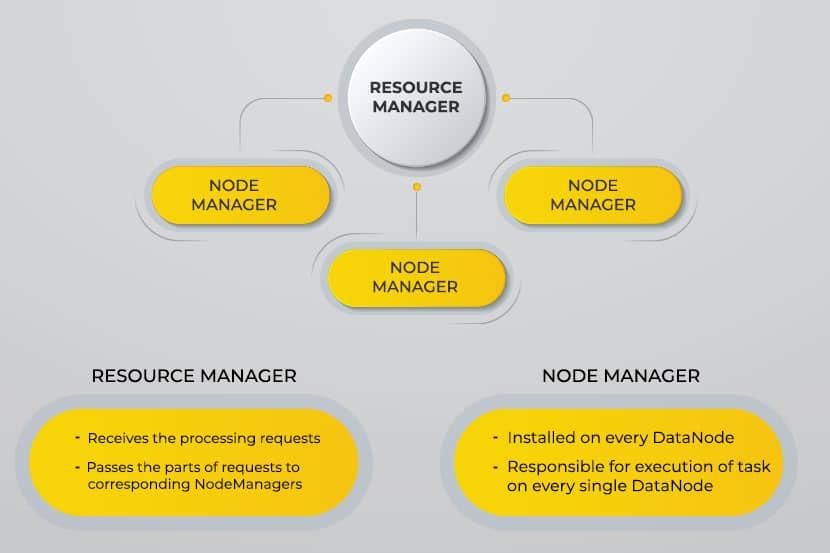 The core components of Hadoop.