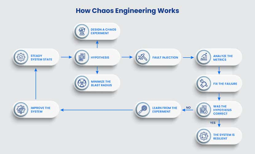 How chaos engineering works
