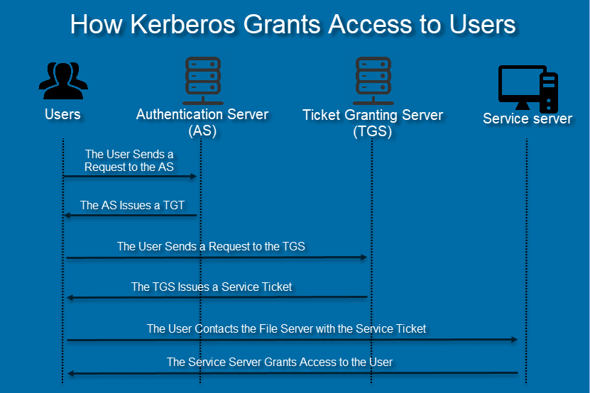 diagram showing how Kerberos authentication grants access to users