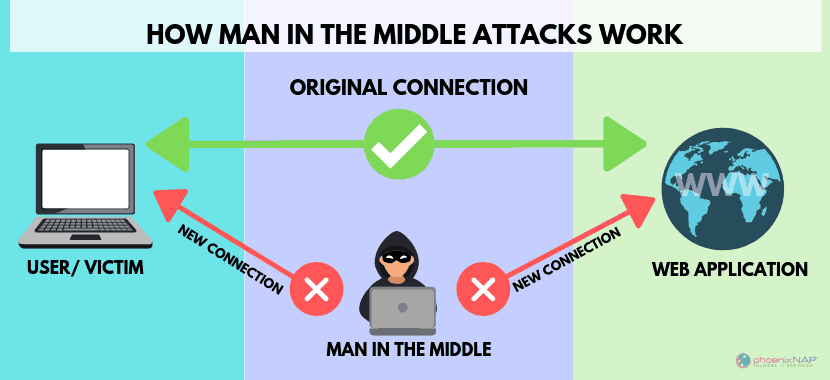 diagram of how a man in the middle attack works