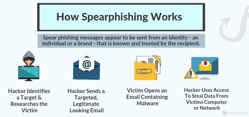 diagram of the steps of a spear phishing attack