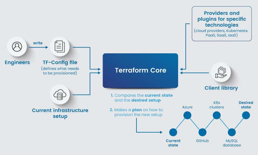How Terraform works