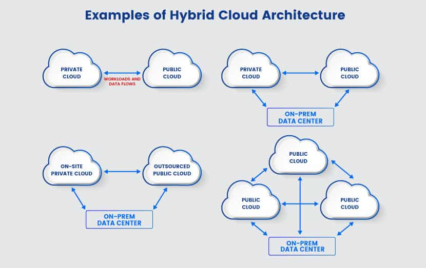Hybrid cloud architecture examples