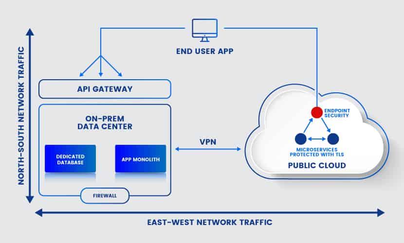 Hybrid cloud architecture security