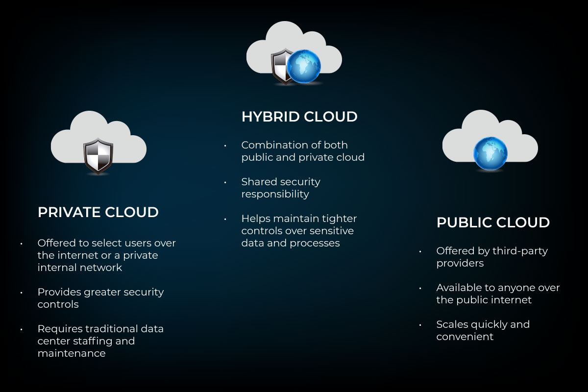 hybrid cloud services comparison to public and private clouds