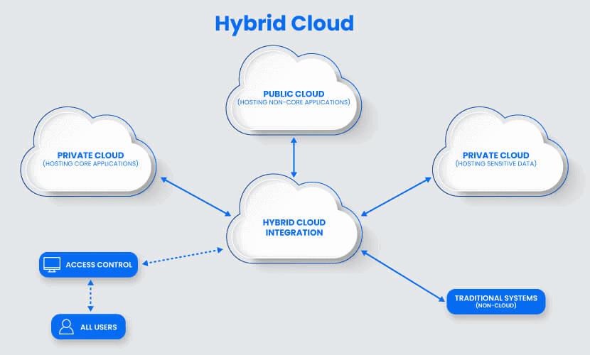 Hybrid cloud diagram