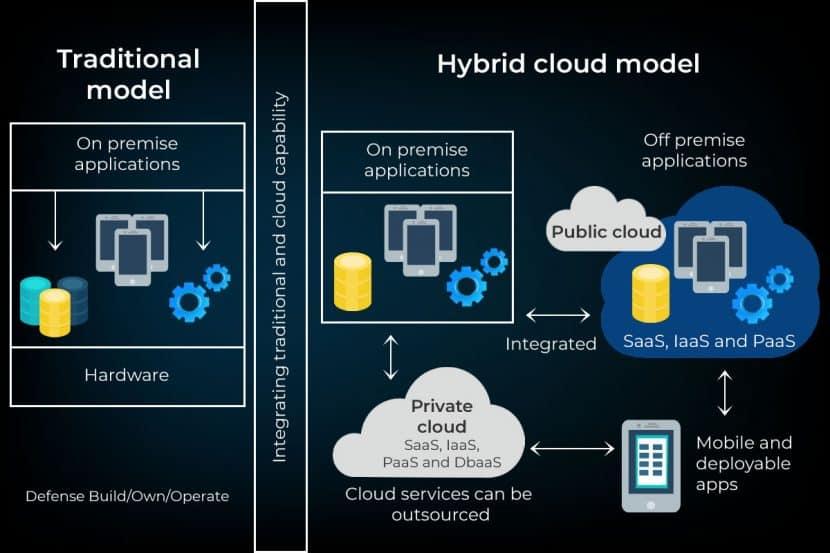 hybrid cloud model versus the traditional cloud framework