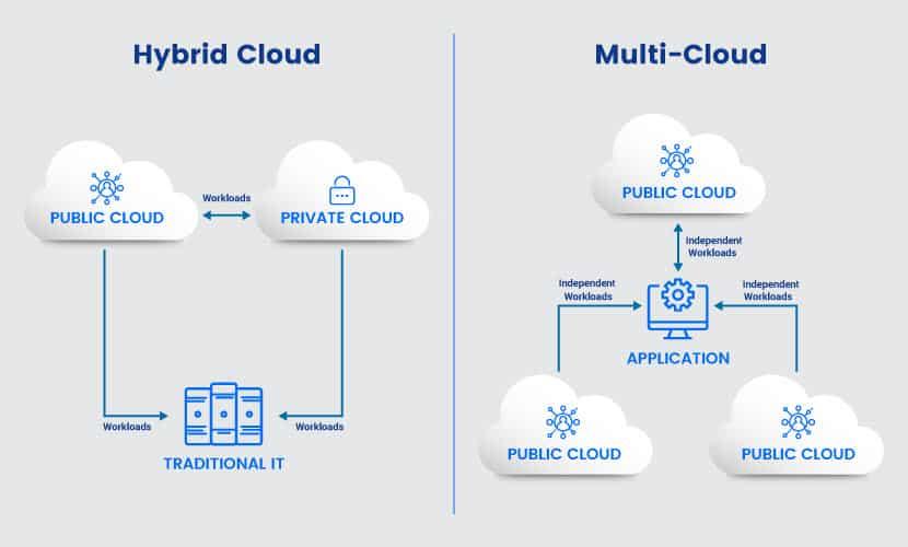 Hybrid cloud vs multi-cloud