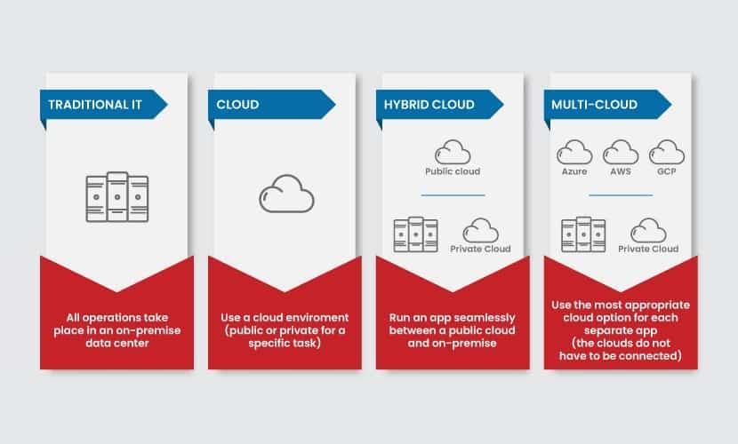 Hybrid vs multi-cloud