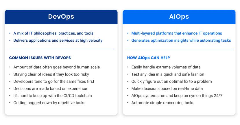 DevOps vs AIOps