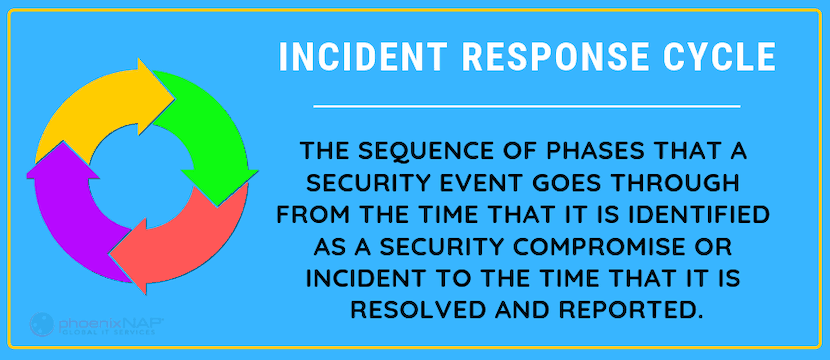 phases of a security event in a Cybersecurity Incident Response Plan
