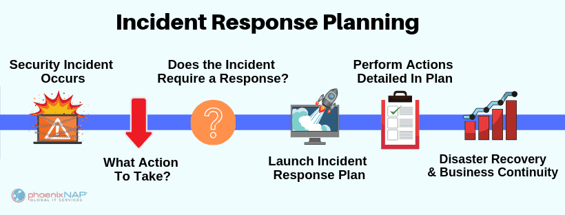 timeline of responding to a security incident