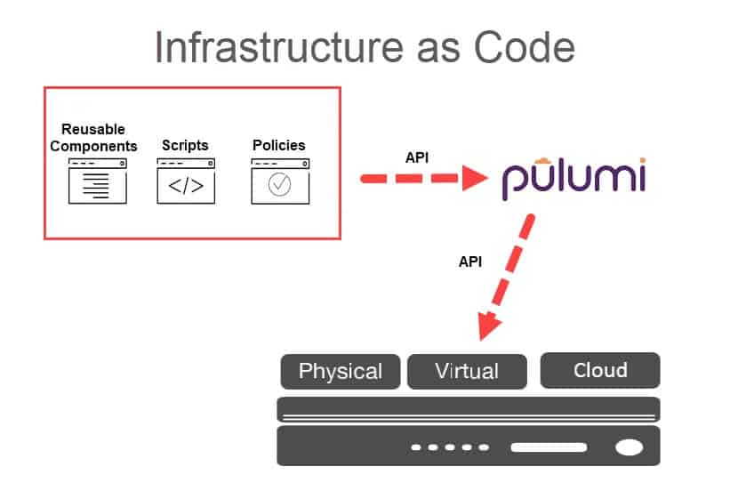 Infrastructure as code with Pulumi, a diagram.
