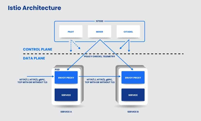 Example of Istio Architecture, one of the earliest service mesh platforms