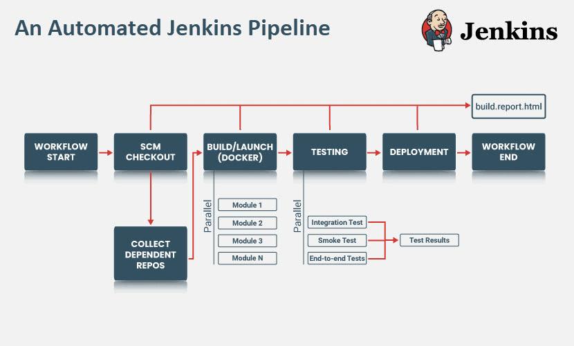 Jenkins pipeline diagram