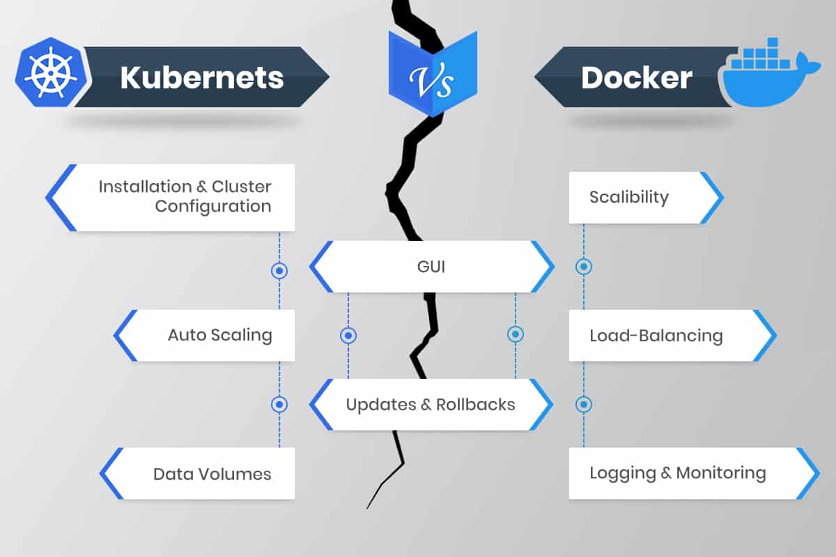 kubernetes vs docker swarm container orchestration