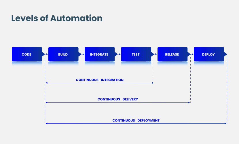 Levels of automation for Continuous Integration Vs. Continuous Delivery Vs. Continuous Deployment.