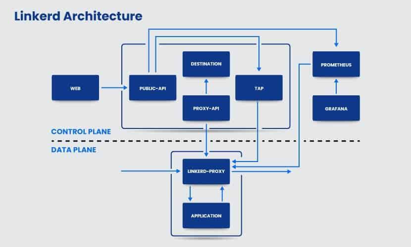 Linkerd architecture, a lightweight open source service mesh