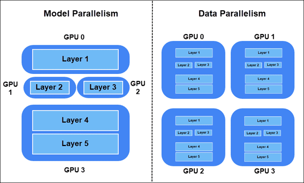 Model Parallelism and Data Parallelism differences