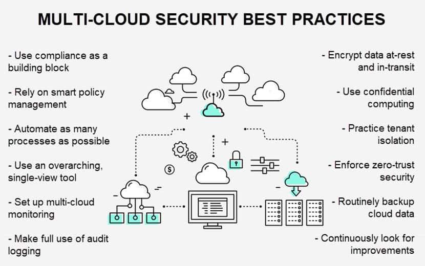 Multi cloud security best practices
