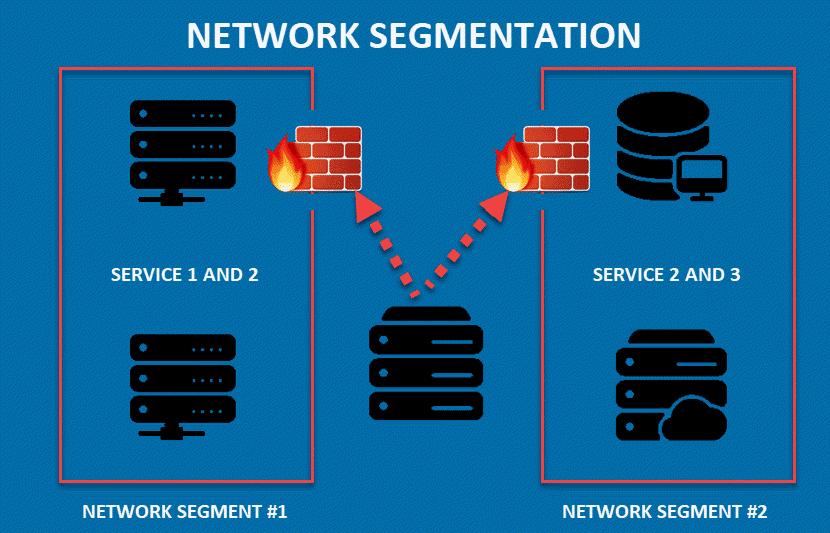 A basic network segmentation diagram.