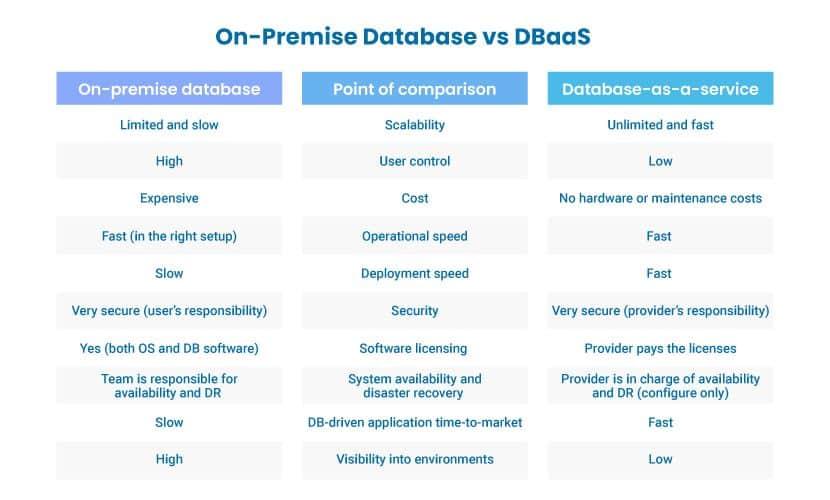 On-premise database hosting vs DBaaS.