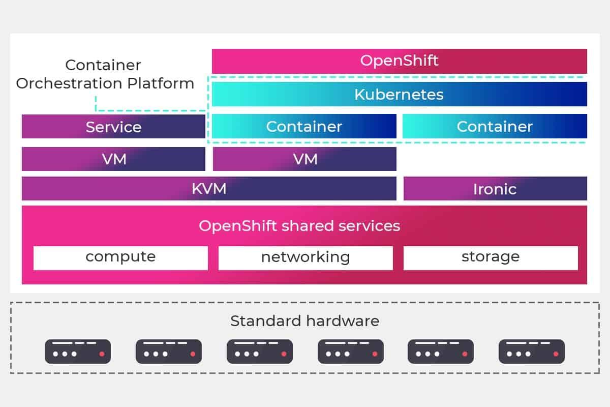 openshift is a container management platform