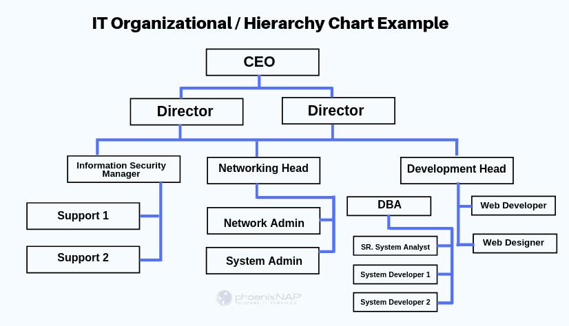 IT company response flow chart